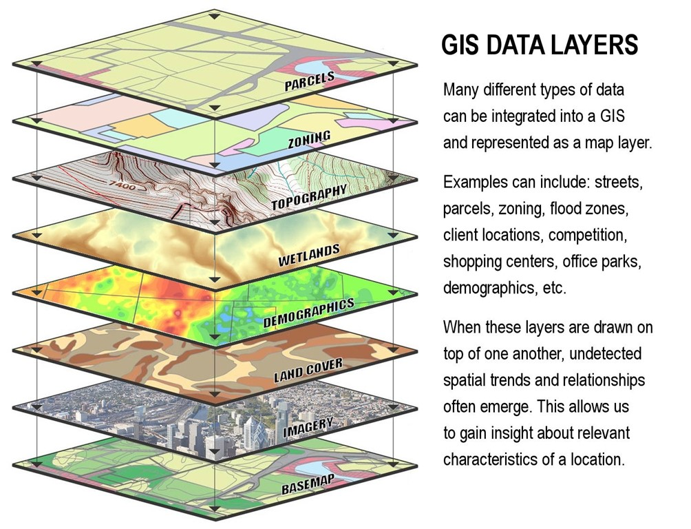 GIS Data Layers