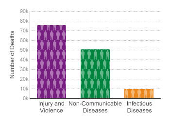 CDC Graph Violence and Injury